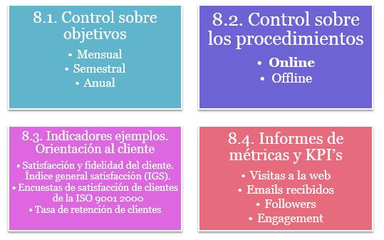 plan de marketing control