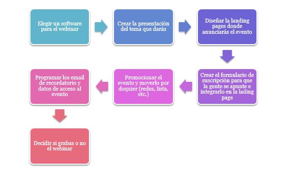 plan de marketing webinar