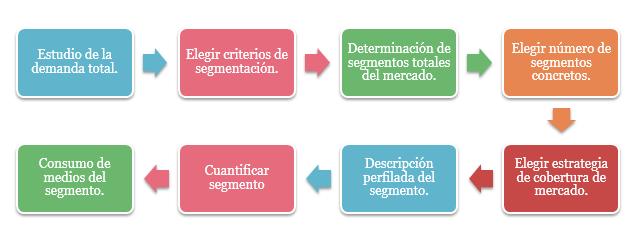 plan de marketing segmentación