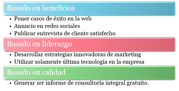plan de marketing posicionamiento