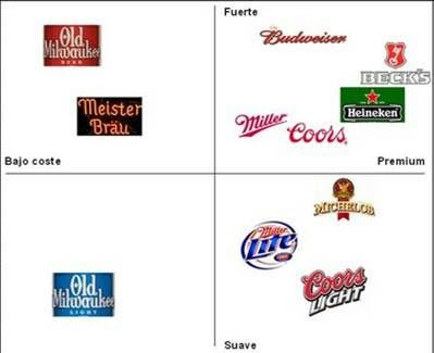 mapa perceptual cervezas producto